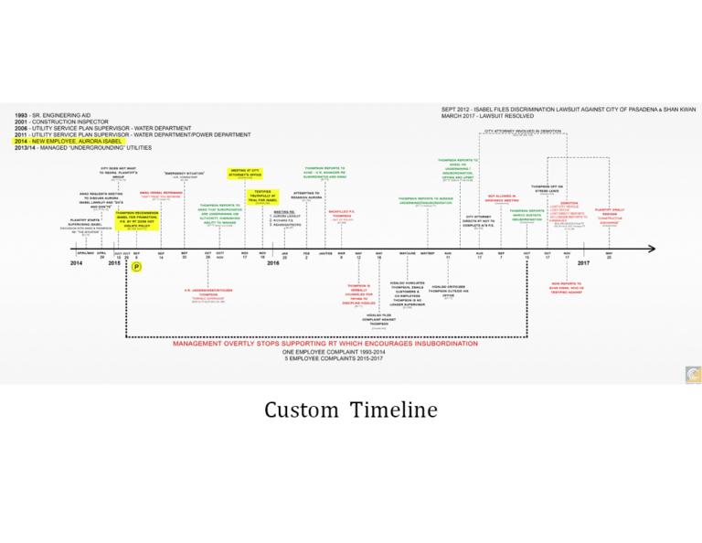 timeline example_v2.1